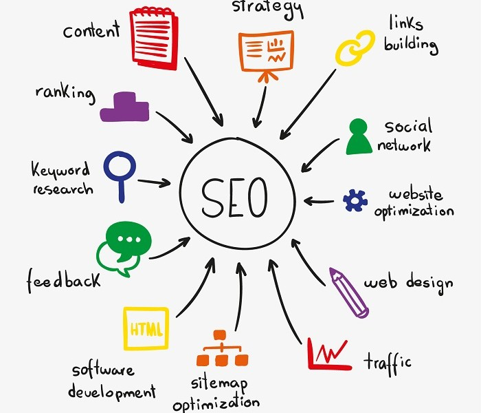 Search Engine Optimization for newbies